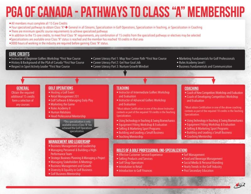 Class A_Pathway_Final