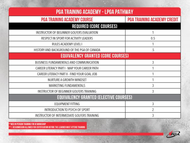 PGATA - LPGA-pathway