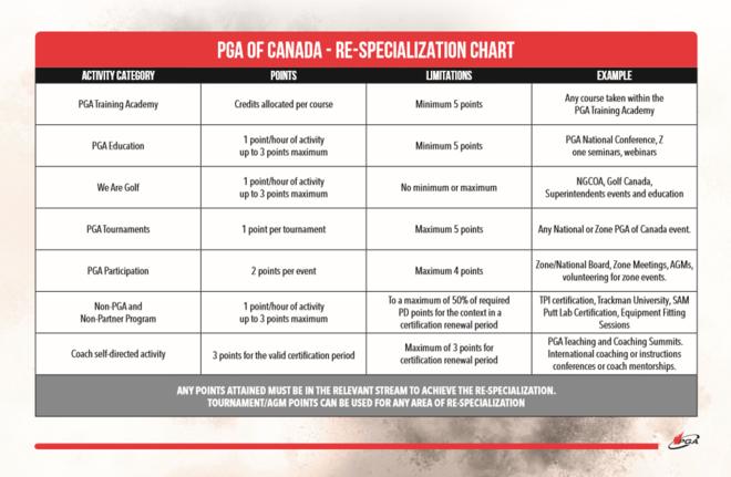 re-specialization