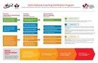 Enseignement et encadrement des ateliers offerts aux membres de la PGA du Canada