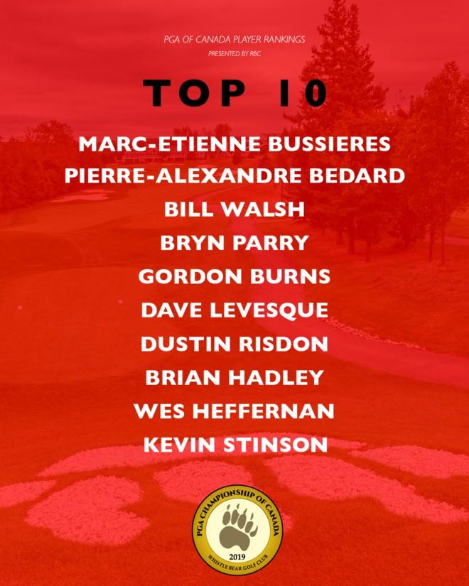 TOP10TEMPLATE