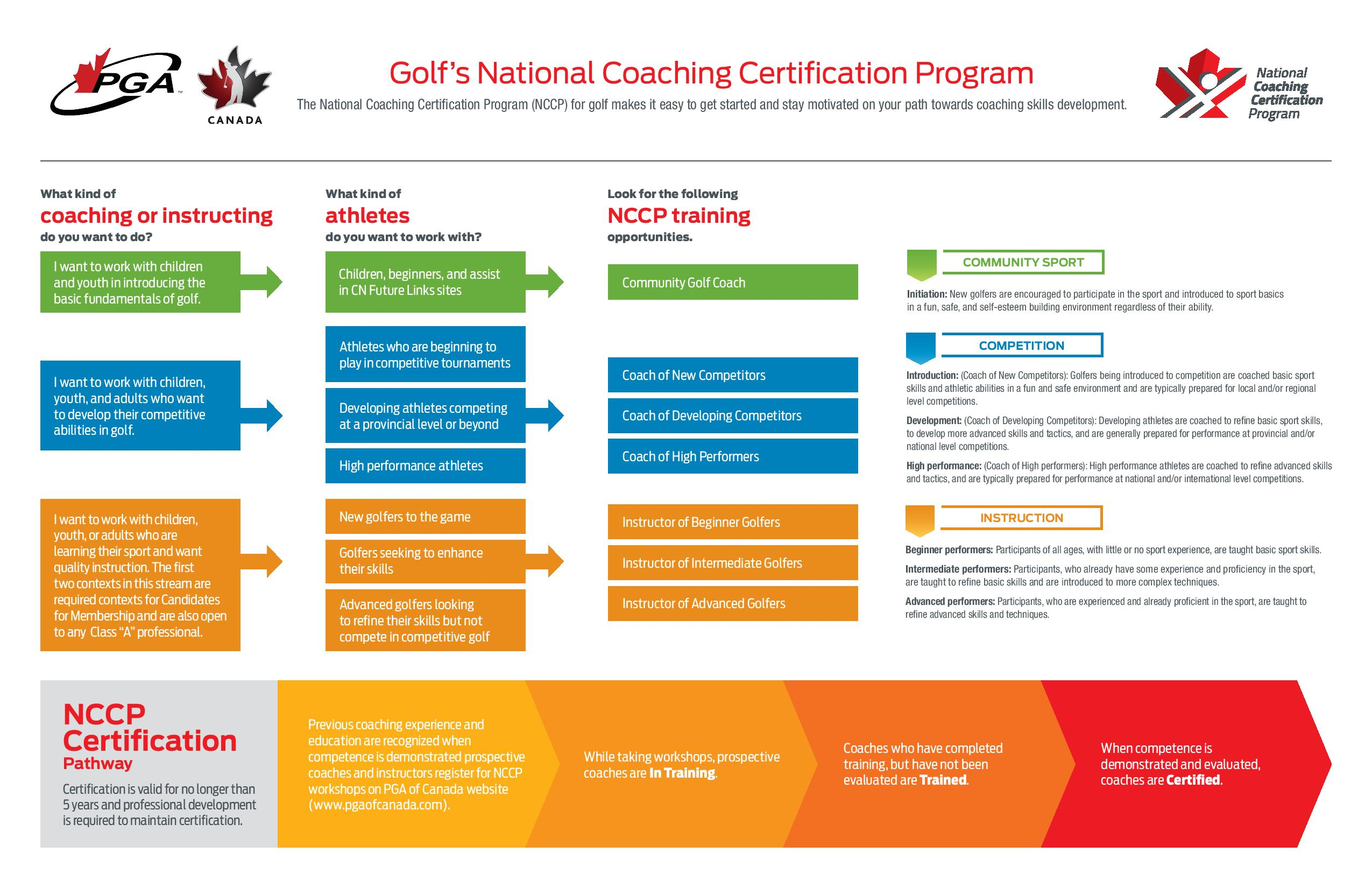 Pga of canada national coaching certification program nccp the nccp is developed on the premise of being a competency based model the below diagram will break down the level of athlete you work with and will direct xflitez Choice Image