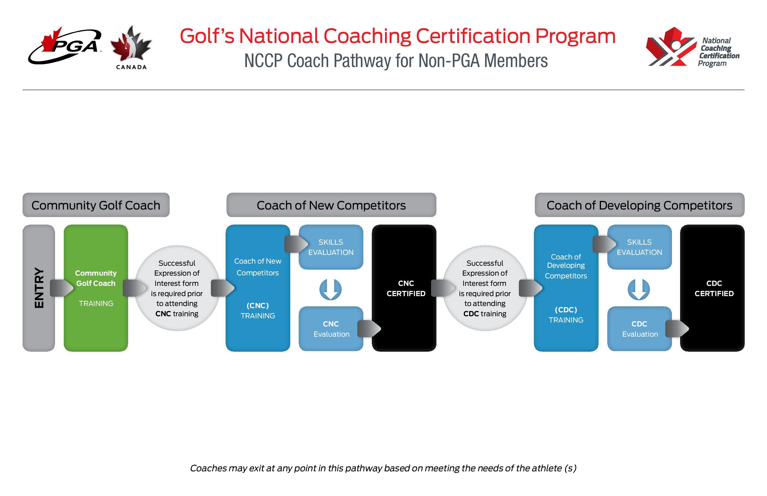 Pga Of Canada Golfs National Coaching Certification Program