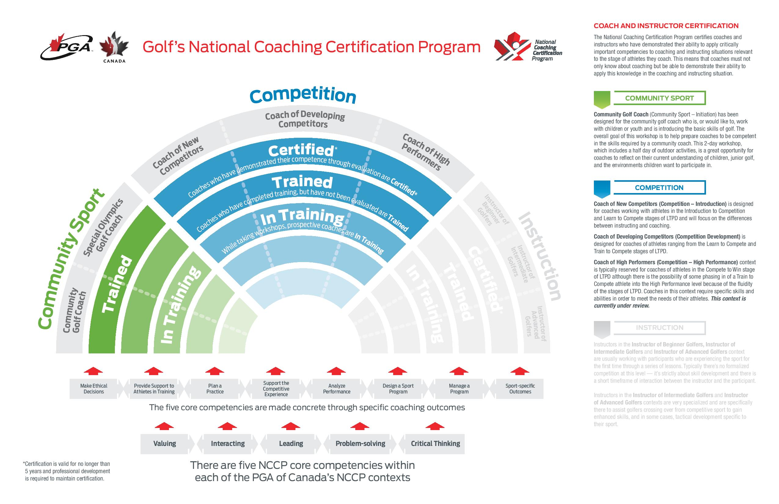 Pga Of Canada Coaching